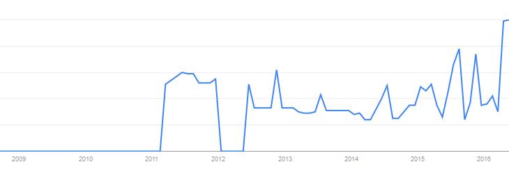 Google-Trends-Transition-numérique